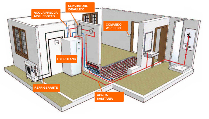 Nordclima fossano cuneo pompe di calore idroniche for Impianto di riscaldamento con pompa di calore